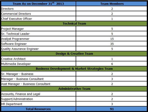 Adit Microsys Team