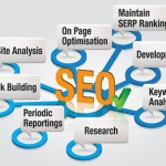 SEO Firm India