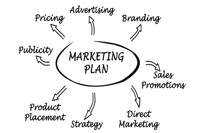 Inbound Sales Marketing Plan