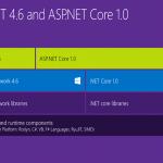 Update in Asp.Net