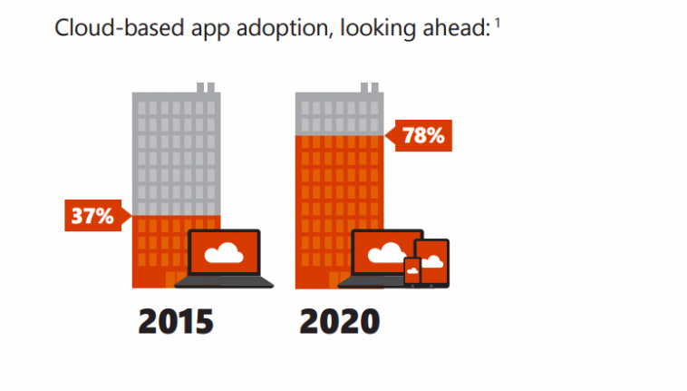 Why Businesses are Moving to the Cloud
